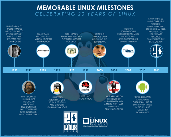 Linux 20th birthday timeline