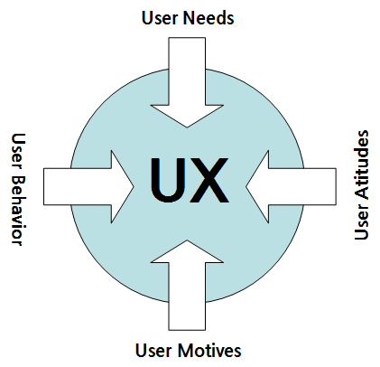 image illustrating UX process