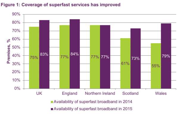 UK broadband: state of the nations 2015 and 2014