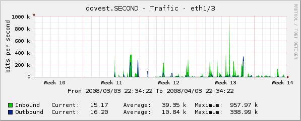 Dove St Traffic graph