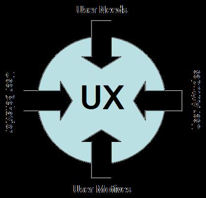 image illustrating UX process