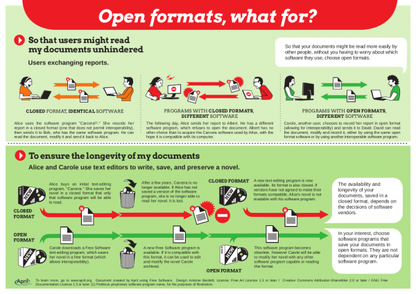 April's open formats graphic